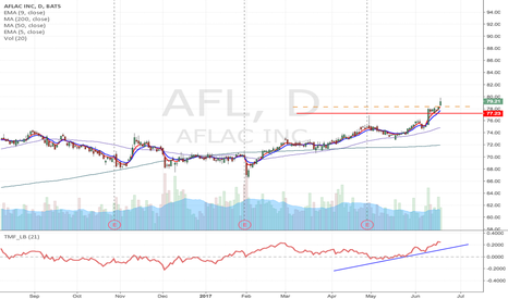 AFL: NFL -Flag formation Momentum Long upto $81, August $77.50 Calls