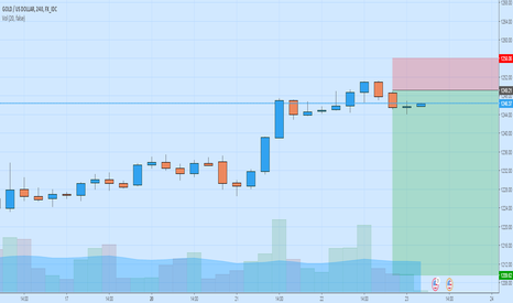 XAUUSD: Gold is Old (2)