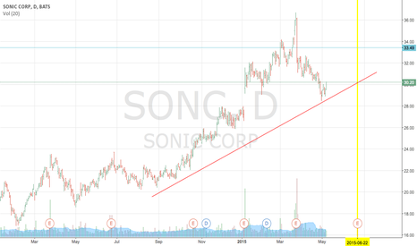 SONC: Looks set for a run into earnings.