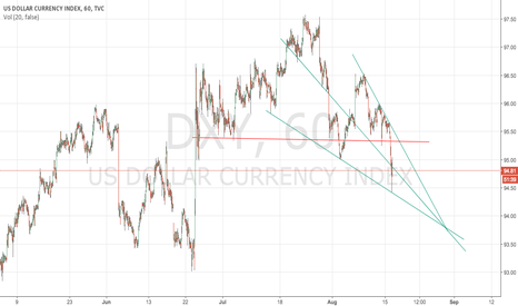 DXY: Short DXY longer term to 93 level.