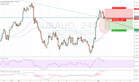 EURAUD: Combo Retracement setup