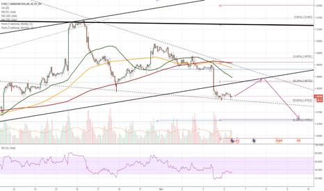 EURCAD: EUR/CAD 1H Chart: Euro breaches channel