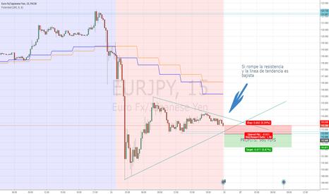 EURJPY: EUR/JPY Venta en corto