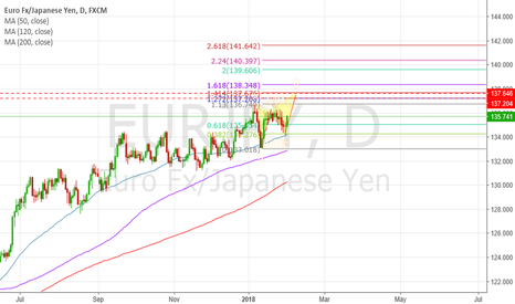 EURJPY: EUR/JPY short at Point D