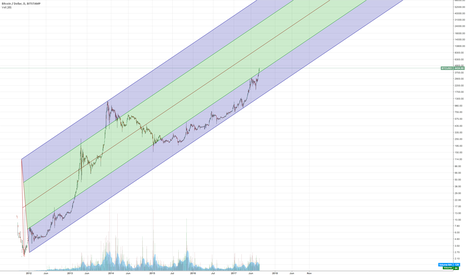 BTCUSD: BTC longterm trend