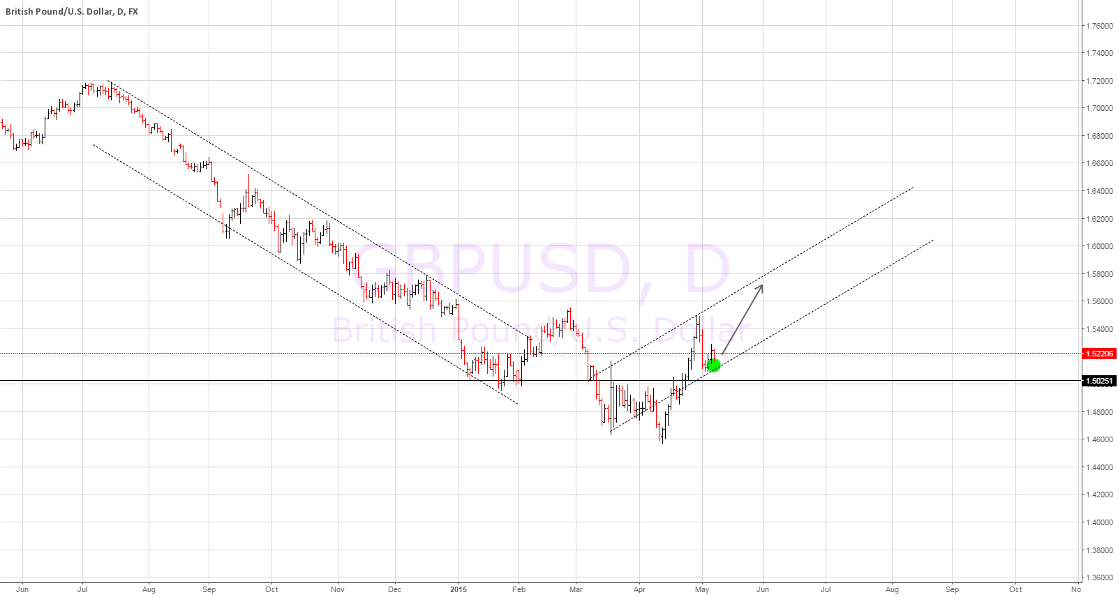 GBPUSD buy at Support Channel