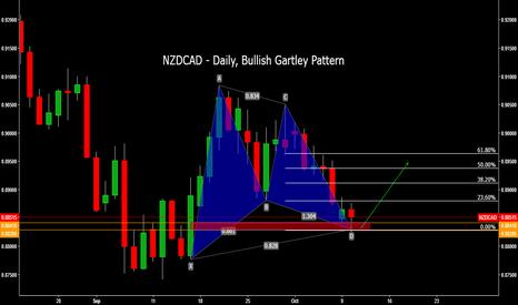 NZDCAD: NZDCAD - Daily, Bullish Gartley Pattern