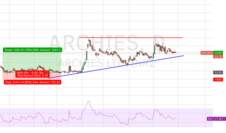 ARCHIES: Near trendline support ....upside movement expected