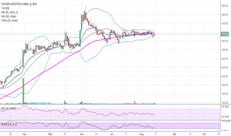 FLFL: FLFL : Consolidating to start a new rally