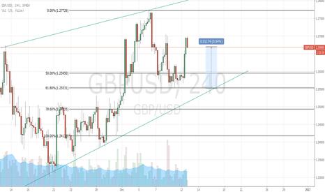 GBPUSD: GBP/USD Closed In Profit