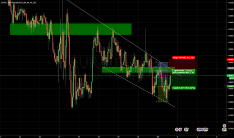 EURAUD: EURAUD Short At Trendline and Structure Resistance