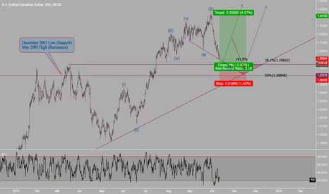 USDCAD: Irregular Flat About to Complete