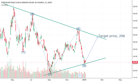DUST: Dust hit bottom support of symmetrical triangle formation