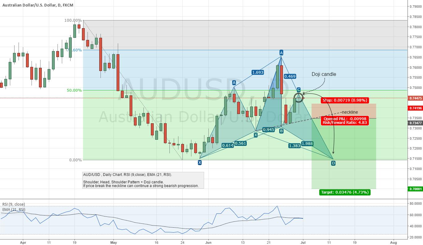 AUD/USD / Shoulder, Head, Shoulder Pattern + Doji candle