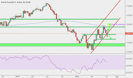 GBPUSD: a very interesting trade to look at GBP/USD