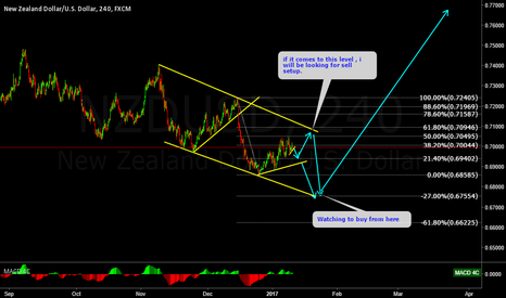 NZDUSD: NZDUSD another ending diagonal?