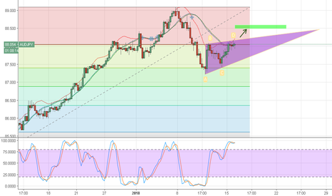 AUDJPY: AUDJPY watch out!