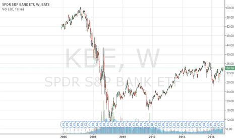 KBE: KBE: SPDR S&P Bank ETF Option Analysis