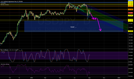 USDJPY: UJ short if the Global Markets do not recover and keep falling..