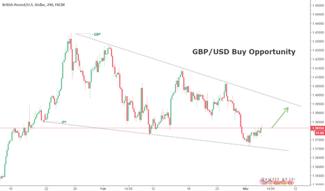 GBPUSD: GBP/USD Buy trade Opportunity