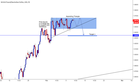 GBPAUD: GBPAUD potential short set-up