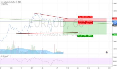 EURAUD: EUR/AUD - SHORT!
