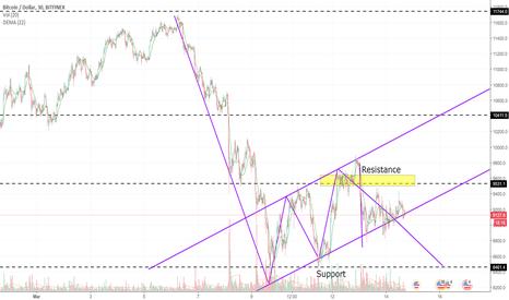 BTCUSD: Bearish Pattern on 4h chart