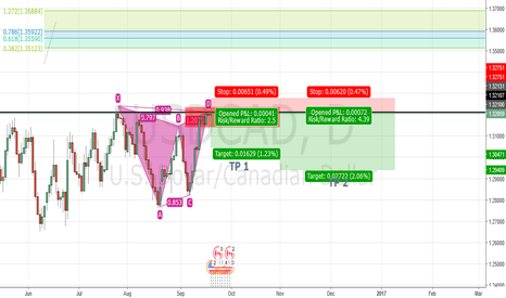 USDCAD: Possible gartley pattern ? or maybe not :v