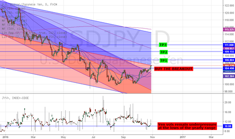 USDJPY: LONG USDJPY - FED & BOJ MONPOL, RISK SENTIMENT & ELECTION