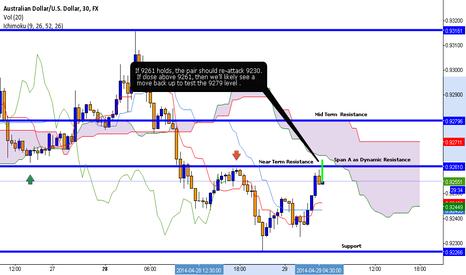 AUDUSD: 30 Min Chart  AUDUSD   price action & Ichimoku