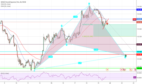 GBPJPY: GBP/JPY Idea for the week ahead