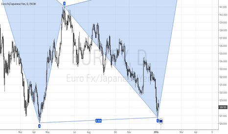 EURJPY: EURJPY Gonna Reaching D Leg Bearish Gartley
