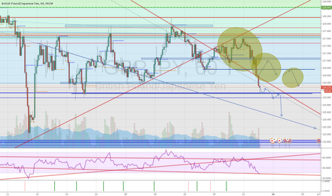 GBPJPY: GBPJPY Fantasy Prediction [For sport only - DO NOT TRADE IT]