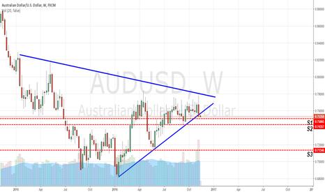 AUDUSD: AUD/USD Bearish Wedge