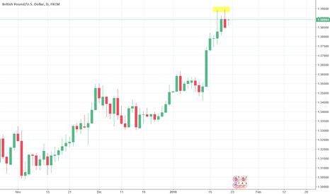 GBPUSD: Doppio massimo su GBP/USD