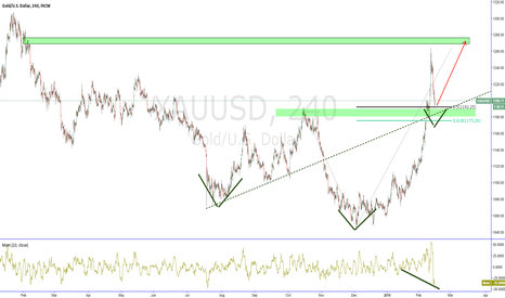XAUUSD: XAUUSD (GOLD) Looking for Long.