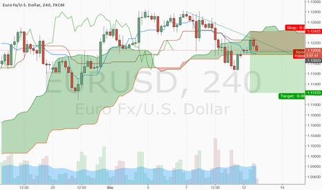 EURUSD: EURUSD short kijun rebound