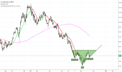 DXY: USD INDEX with HEAD and SHOULDES formation in play