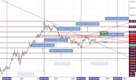 XAUUSD: gold every step12percentge go up
