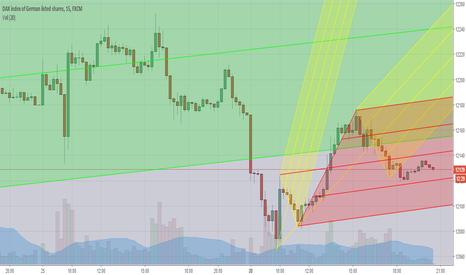 GER30: long 15m chart