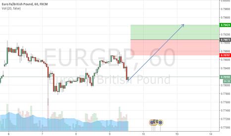 EURGBP: EURGBP buy at 0.79073, stop at 0.78707, take profit at 079424