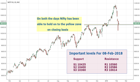 NIFTY: Nifty: Important levels for the day
