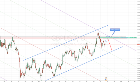 GBPUSD: GBPUSD: Waiting for a selling opportunity
