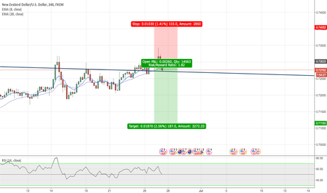 NZDUSD: Janet Yellen - Short NZDUSD after rejecting monthly res