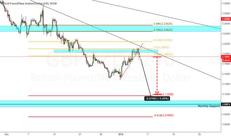 GBPNZD: Pound/Kiwi short downside potential 750 Pips