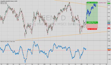 EEM: LONG : Emerging Market (EEM)