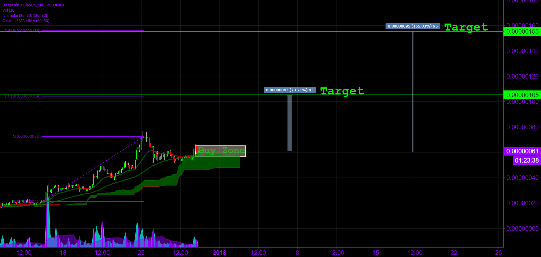 $DOGE Buy Zone
