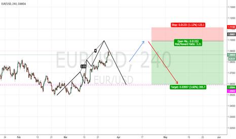 EURUSD: EUR/USD -- Short