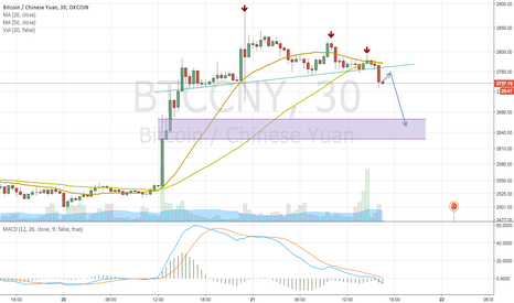 BTCCNY: BTCCNY price broken down after head and shoulder type pattern