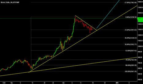 BTCUSD: BTCUSD Wait for another correction before further buy